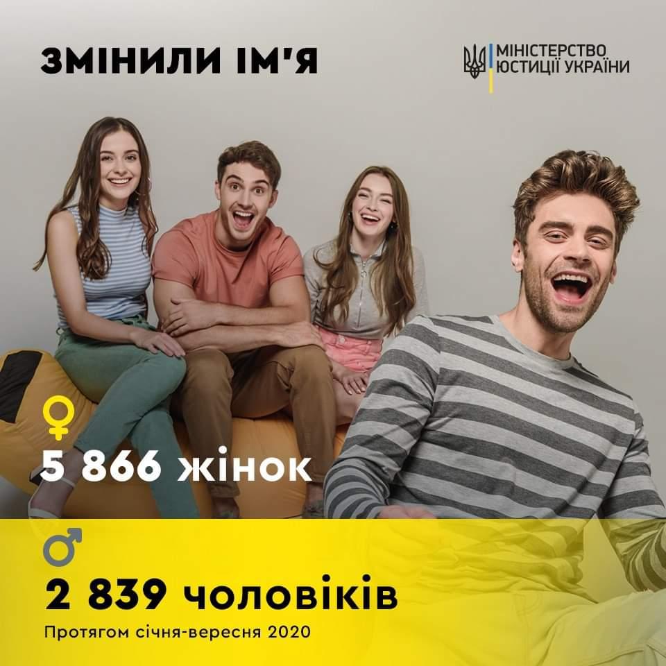 Мария стала Деррикой, а Иван — Йонасом. Как украинцы меняли имена в этом году?