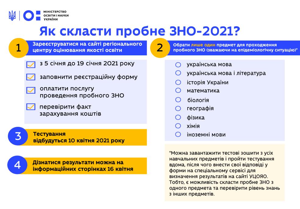 В Украине стартовала регистрация на пробное ВНО-2021
