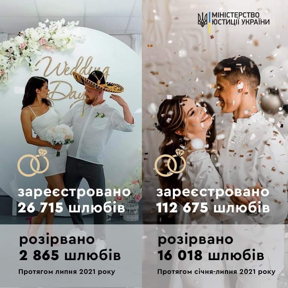 В Украине зарегистрировали рекордное количество браков